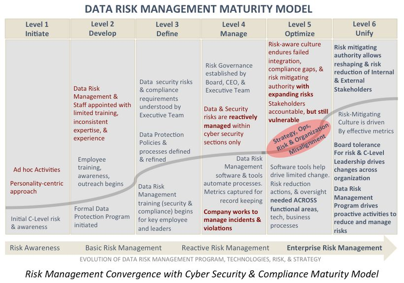 <em>Risk Management Convergence with Cybersecurity &amp; Compliance Maturity Model</em>