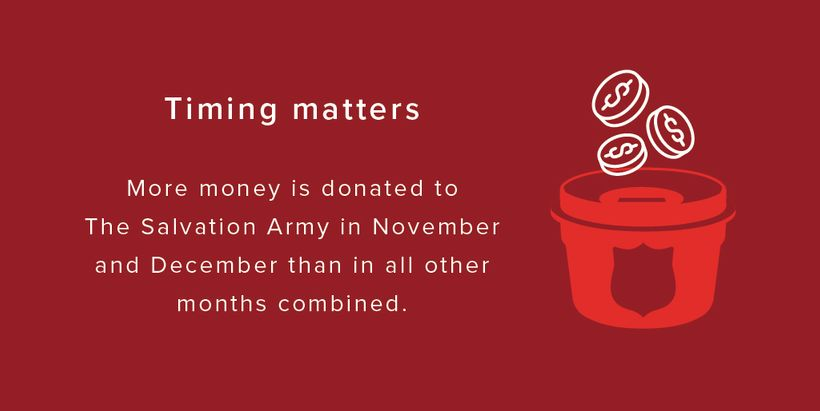 Salvation Army Timing Matters When money is donated