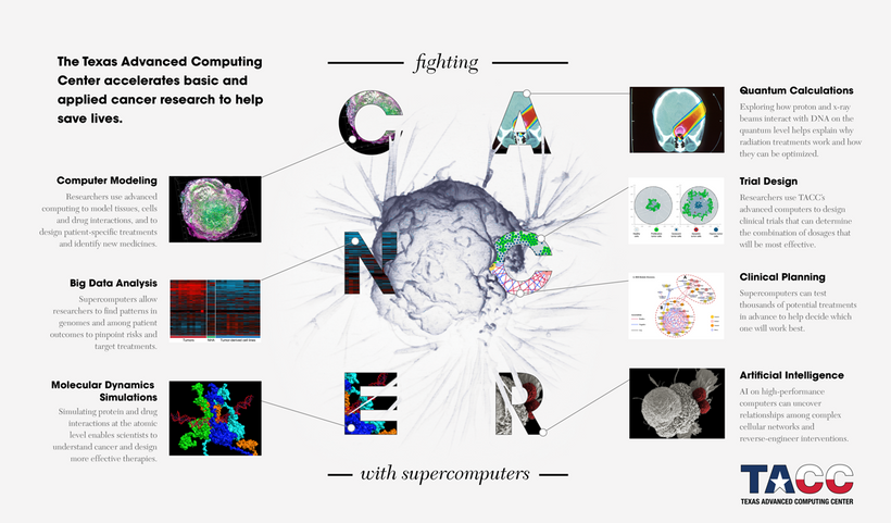 Advanced computing accelerates cancer research in a plethora of ways.