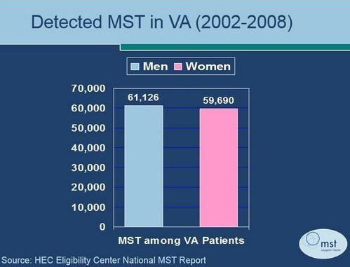 The raw numbers of male and female veterans reporting Military Sexual Trauma (MST) are approximately equal.