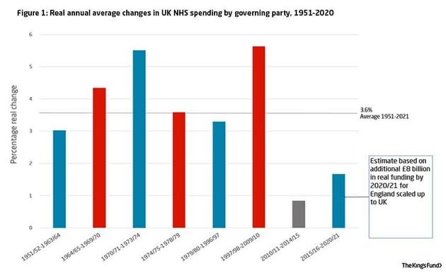 Even if the number of £ spent increases, that does not really mean more money to spend to match the