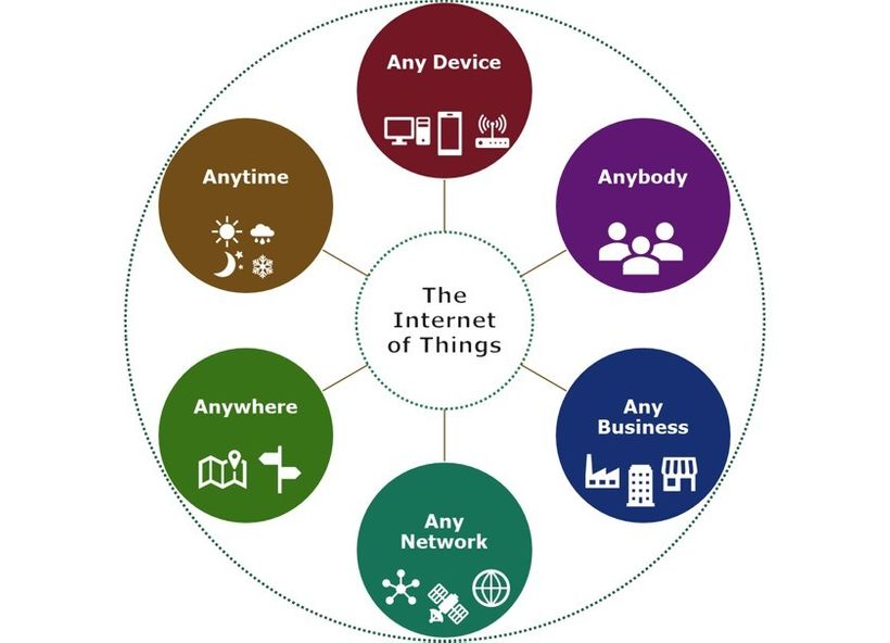 IoT - Anyone, Anywhere