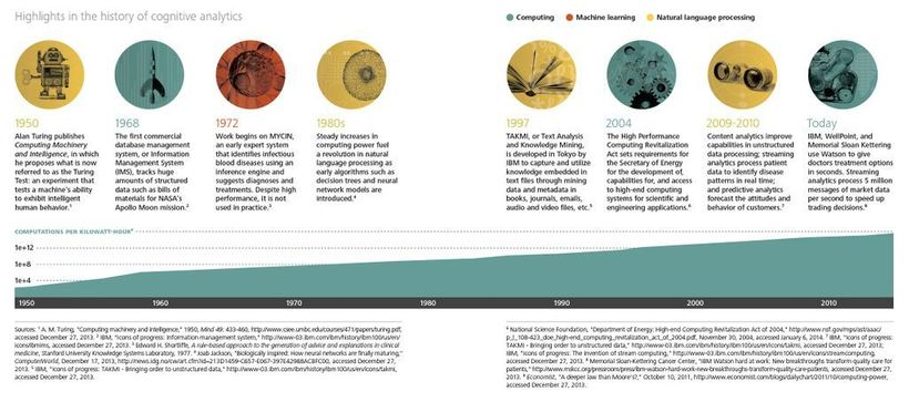 History of Cognitive Computing