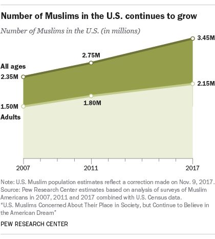 Muslims May Become America's Second-Largest Religious Group By 2040, Pew