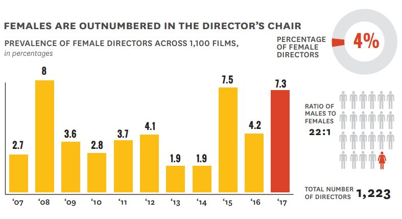 The Number of Women Who Direct Hollywood Movies Is Still Embarrassingly Small