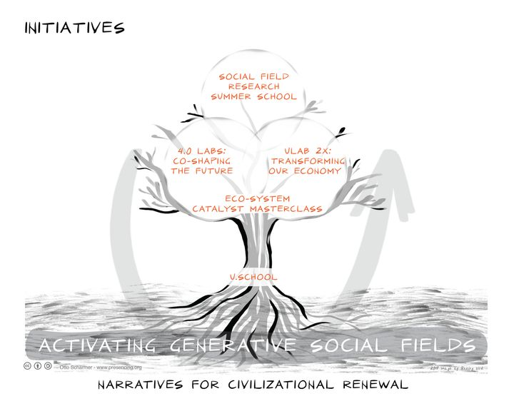 Figure 4: Actualizing the New University: Five Initiatives
