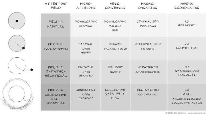 "Figure 1: Matrix of Vertical Social Evolution (Source: O. Scharmer, <a rel=""nofollow"" href=""https://www.amazon.com/Essentials"