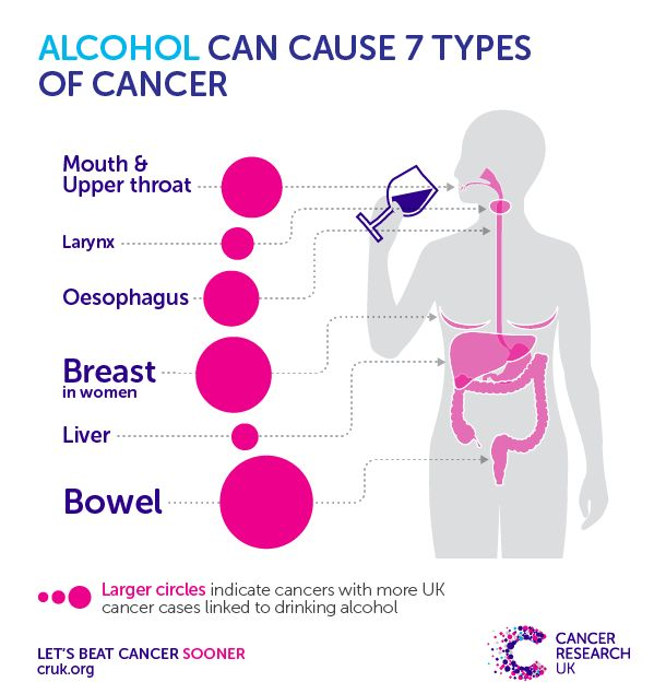 Just One In 10 People Know Alcohol Can Cause Cancer, Survey