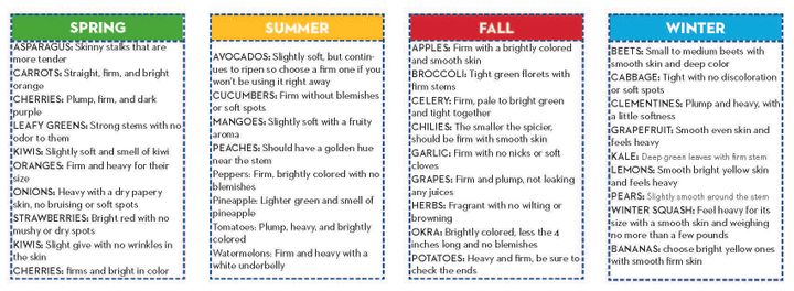<p><em>Common Threads' seasonal produce guide helps families determine which fresh fruits and vegetables will be most affordable throughout the year.</em></p>