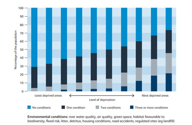 Data from the Royal College of Physicians shows the relationship between deprivation and environmental