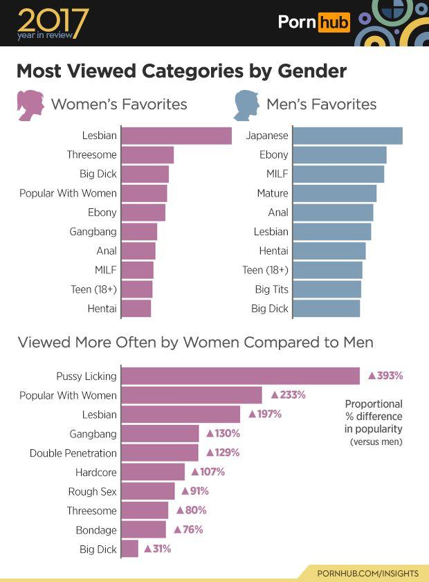 Κάτι έγινε το 2017 και οι γυναίκες είδαν ΠΟΛΥ περισσότερο πορνό. Τα στατιστικά από το