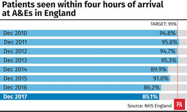 Patients seen within four hours of arrival at A&Es in
