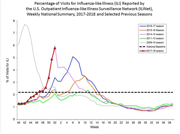 A chart created by the CDC shows (in red) the current flu season's percentage of people seeking treatment for flu-like i