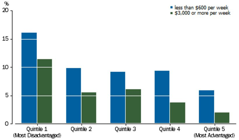 Household income directly correlates upon education levels