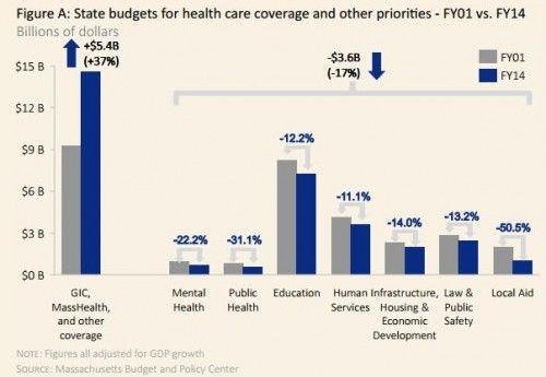 Health care inflation paid for by pilfering education, public health and other state budget items.