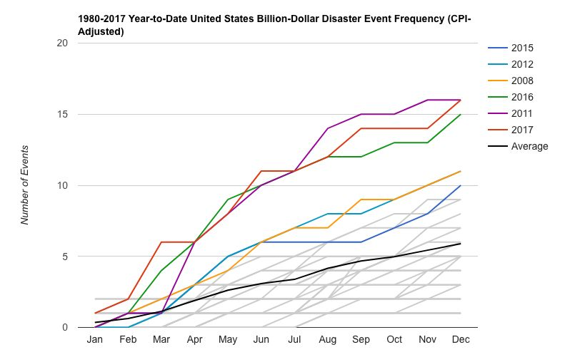 NOAA's data show that major weather disasters have been above average and rising steadily in the United States since 1980. La