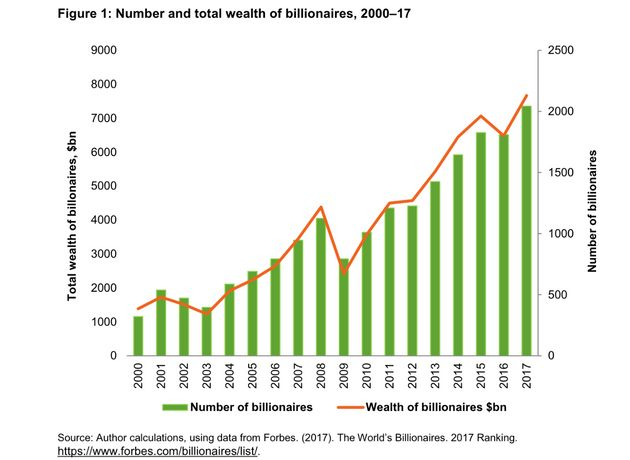 A graph showing the surging number of billionaires