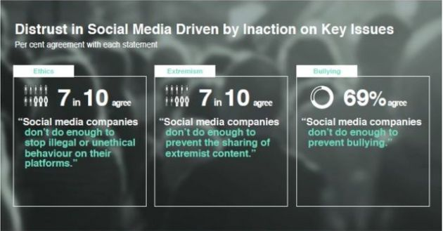 7 in 10 people say social media companies don't do enough to stop illegal or unethical behaviour on their
