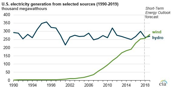 A chart from the Energy Information Administration shows the rapid growth of wind energy generation since the early 2000