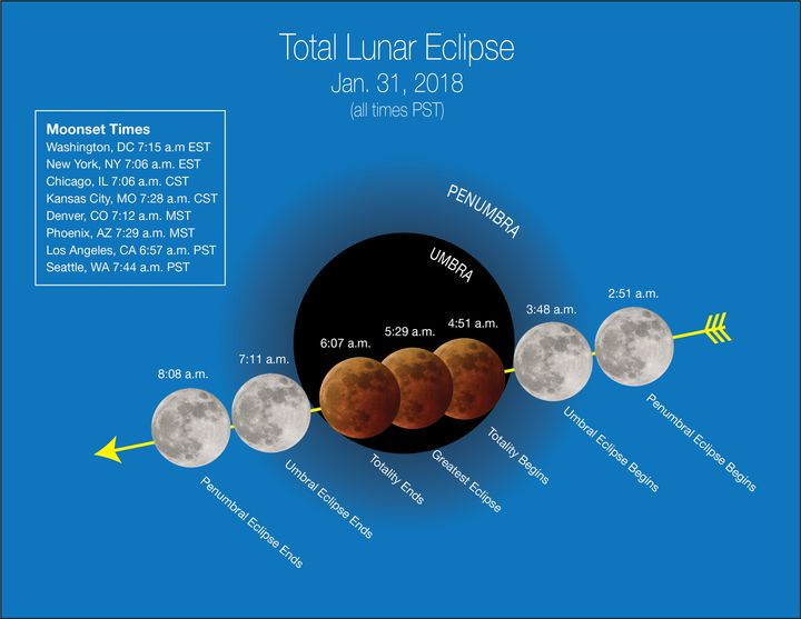 A NASA graphic showcases a timeline for the upcoming eclipse.