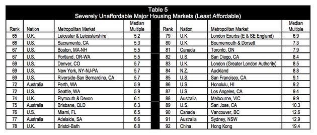 Hong Kong, Sydney Have The World's Most Unaffordable