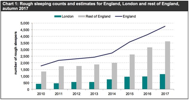 Rough Sleeping In England Reaches Highest Level On