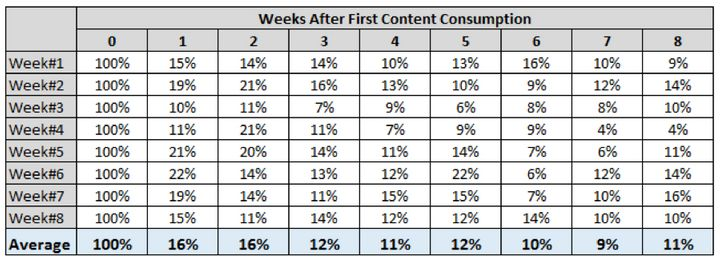 Young (13-34) Trump story readers organic retention rate by week, by News Analytics, Oath