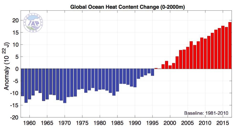 World's Oceans Were Hottest On Record In 2017, Study Finds