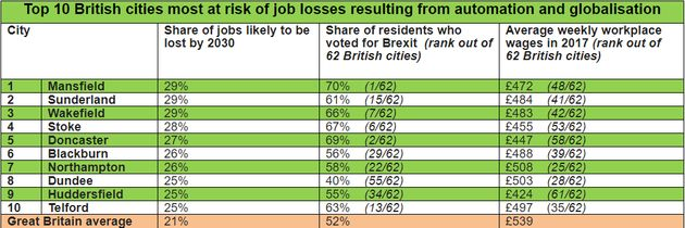 The cities most exposed to job losses to automation were also the most supportive of