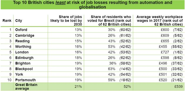The cities least exposed to job losses to automation were also the most supportive of