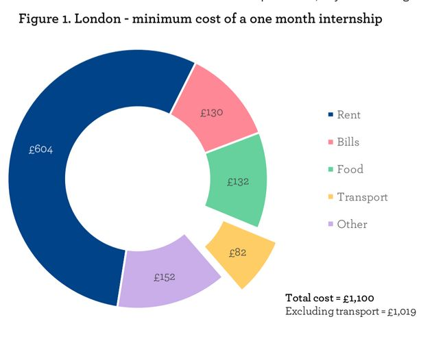 It would cost a job seeker over a £1000 a month to live in London while doing an unpaid