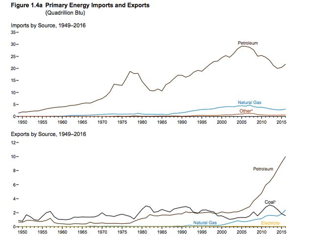 The chart on top shows the U.S. remains a major importer of oil, despite increasing exports over the...