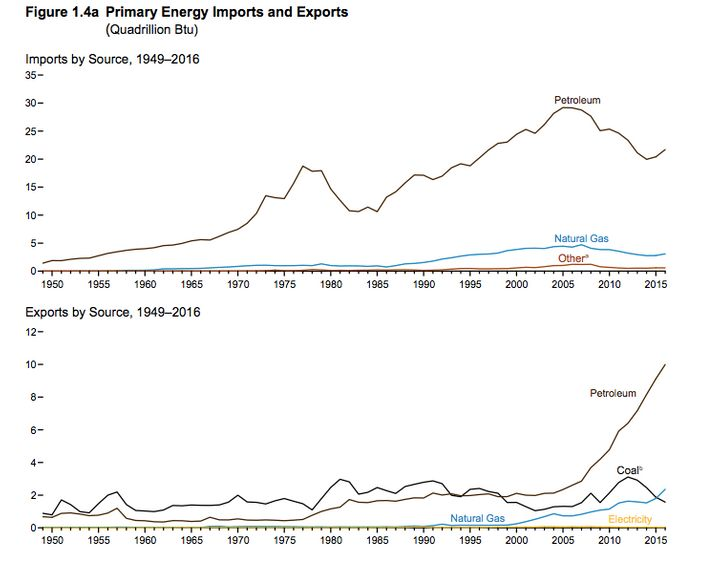The chart on top shows the U.S. remains a major importer of oil, despite increasing exports over the past decade, the second