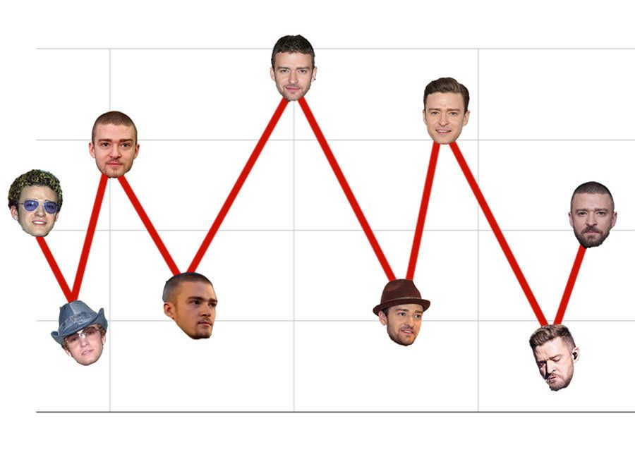 Charting The Highs And Lows Of Justin Timberlake's Cool Factor