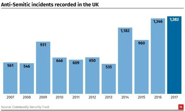 Anti-Semitic Incidents In The UK Reached A Record High Last Year Says Community Security