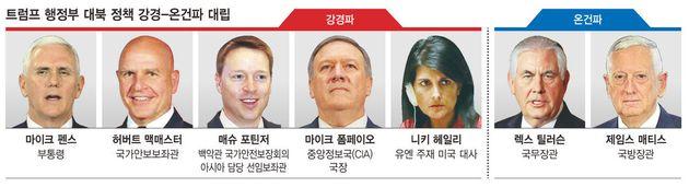 미국은 북한 '코피 터뜨리기 전략'을 얼마나 심각하게 고려하고 있는