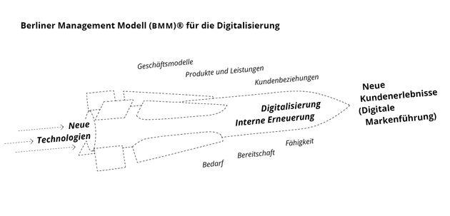 Das Berliner Management Modell für die Digitalisierung
