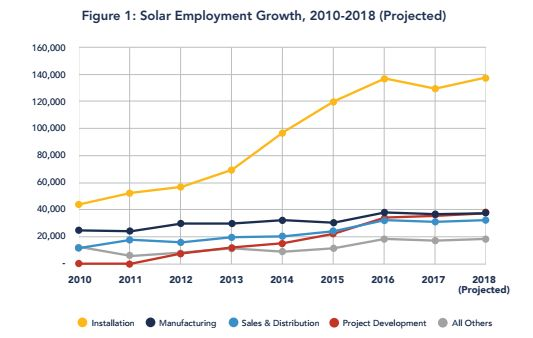 Solar installation jobs made up the vast majority of employment in the