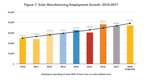 The rising tide pulled by cheap, imported solar panelsbuoyed manufacturing jobs in the U.S., too,...