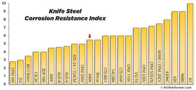 나이프에 많이 쓰이는 소재들의 각종 물성을 비교한 차트들. 군에서 사용했다고 하는 440A 스테인레스 소재는 맨 아래의 부식 방지 성능을 제외하면 어느것 하나 평균 이하다. 우수한...