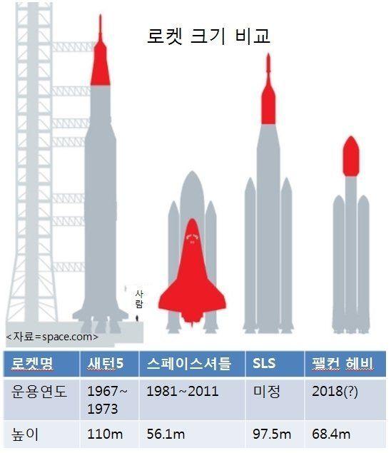 지구 최강 로켓 '팰컨 헤비'