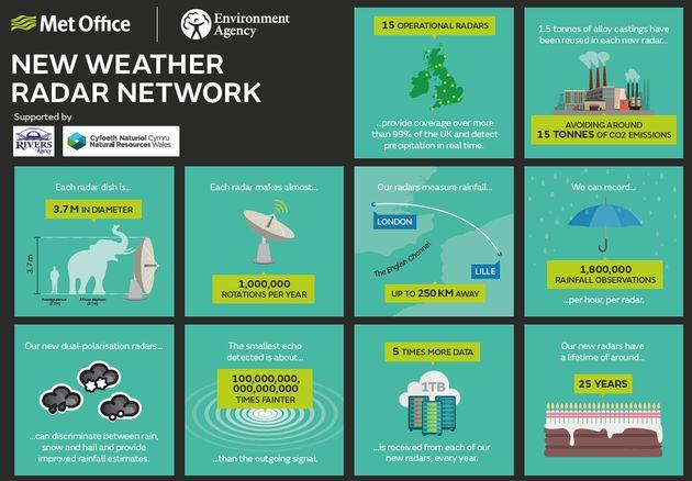 The new Met Office weather radar