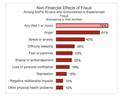 72 Percent Of Asian-American Elders, Their Families Targeted By Fraud: