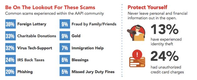 The types of scams that AAPI individuals were most exposed to included notices of foreign lottery winnings,...