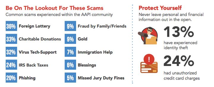 The types of scams that AAPI individuals were most exposed to included notices of foreign lottery winnings, requests for char