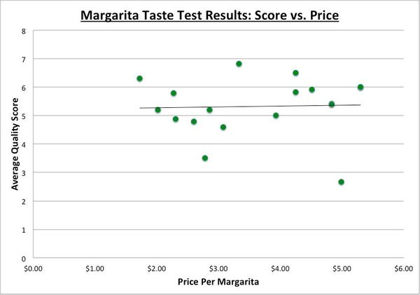 As you can see from this scatterplot, there was essentially no correlation between the price of a margarita and the average s