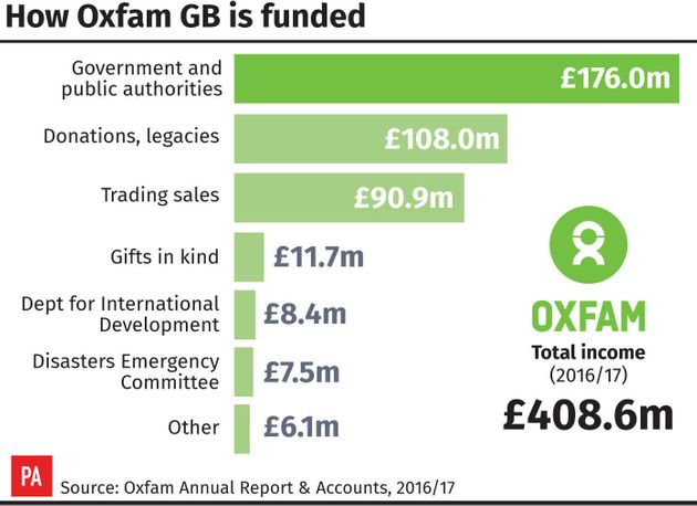 Oxfam received £176m from government last