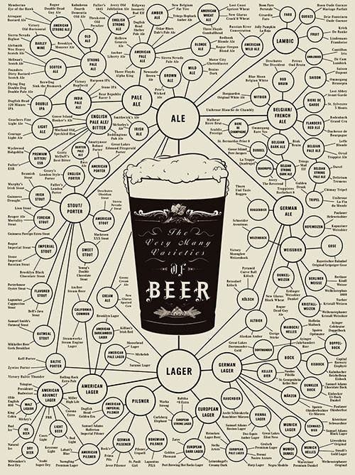 "Get it <a href=""https://www.popchartlab.com/collections/prints-beer/products/the-very-many-varieties-of-beer"" target=""_blank"""
