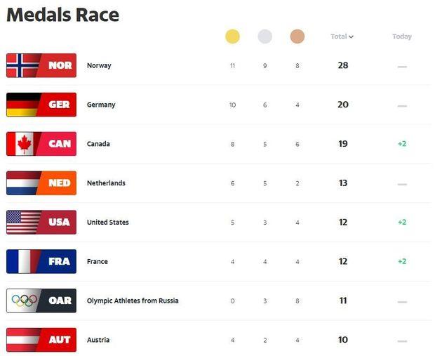 국가별 올림픽 순위집계는 '공식적인