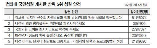 선수 자격 박탈·판사 감사…쏟아지는 국민청원에 난감한